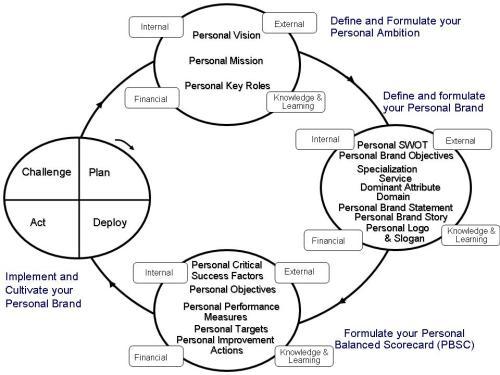 branding-cycle