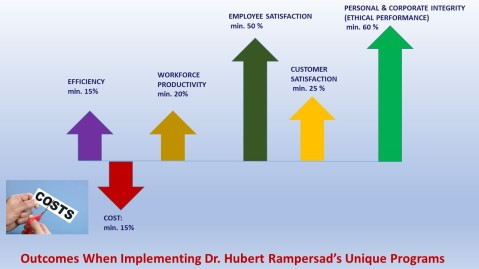Outcomes When Implementing