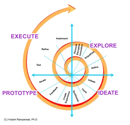Main model voor artikelen